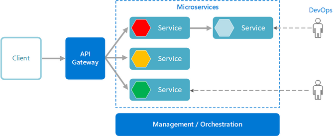 Service health in microservices