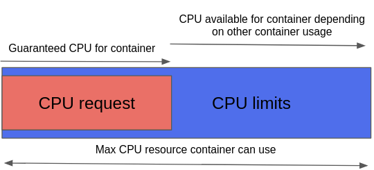 Requests and limits in Kubernetes resource quotas