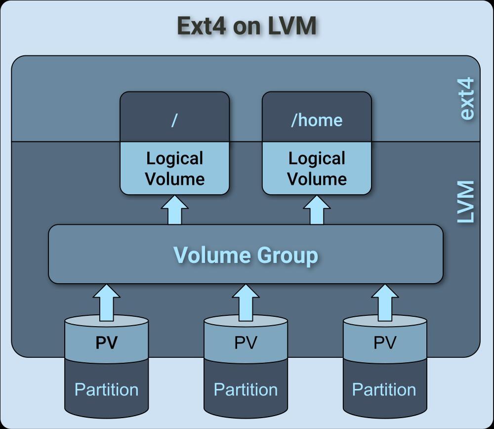 LVM 上 ext4 的结构
