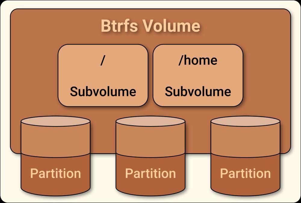 Btrfs 结构