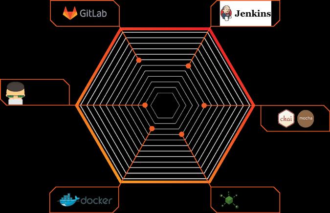 Accedia's DevOps toolchain