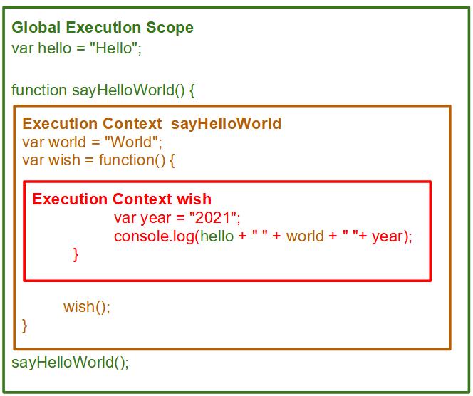 JS 代码的执行上下文