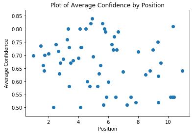 平均置信度排名分布图