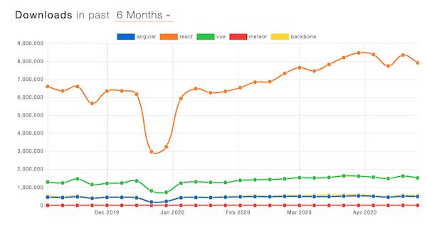 Framework downloads graph