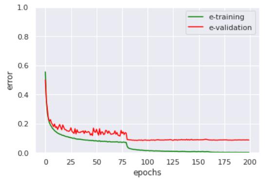 深度学习模型训练 loss 图