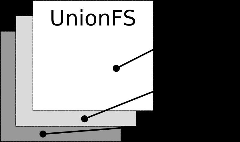 UnionFS