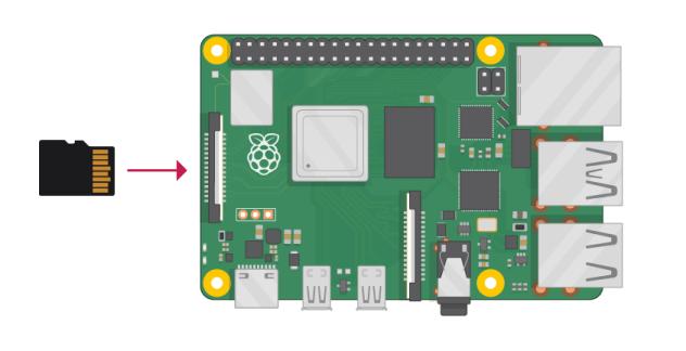 树莓派 SD 插槽在板子背面的左侧