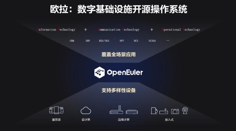 欧拉:数字基础设施开源操作系统