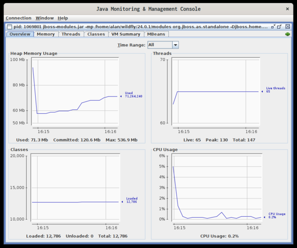 jconsole 仪表板显示堆内存使用量、线程、类和 CPU 使用量